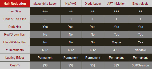 Laser-Hair-Removal-Chart